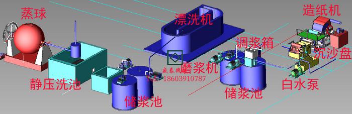 麦草beplay网页基本工艺流程三维图
